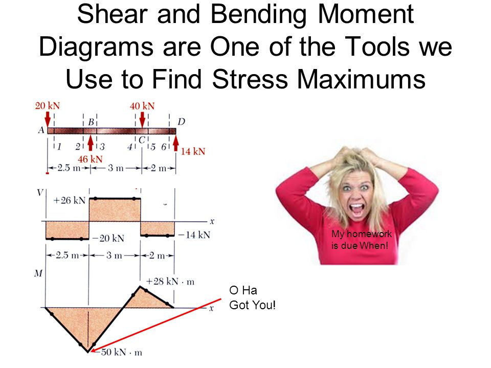 Shear and Bending Moment Diagrams are One of the Tools we Use to Find Stress Maximums O Ha Got You.