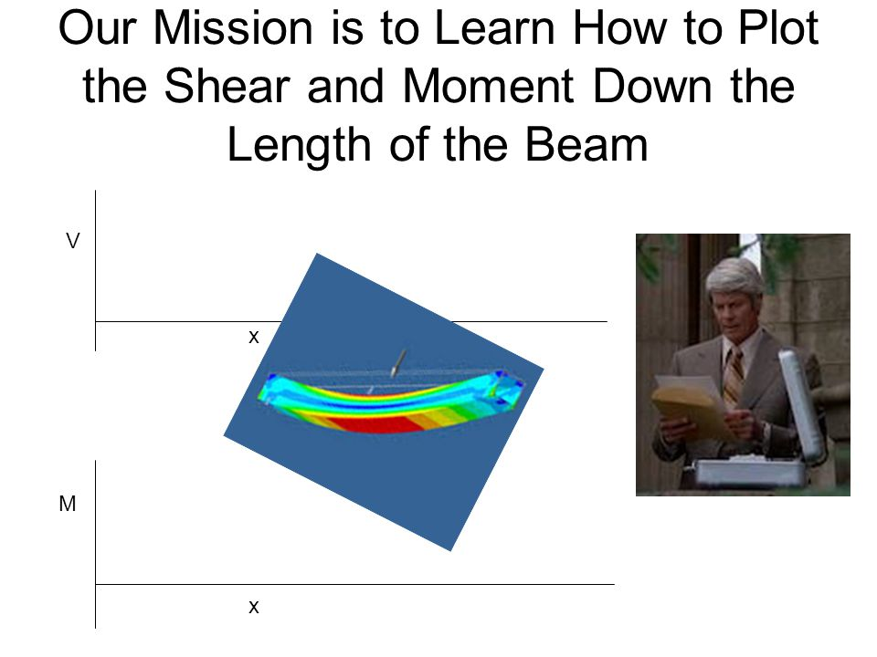 Our Mission is to Learn How to Plot the Shear and Moment Down the Length of the Beam M x V x
