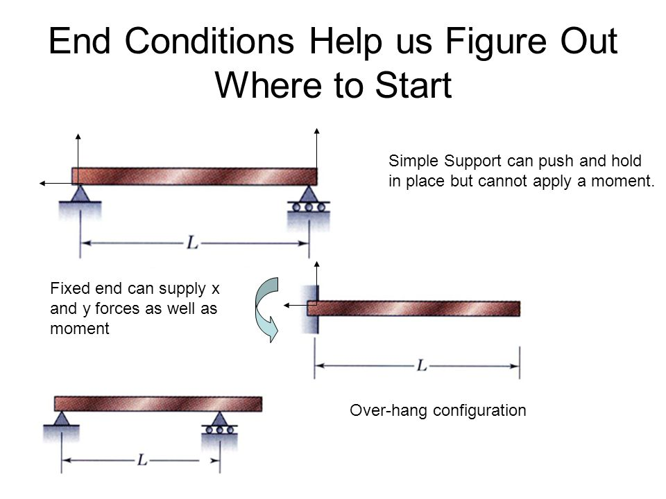 End Conditions Help us Figure Out Where to Start Simple Support can push and hold in place but cannot apply a moment.