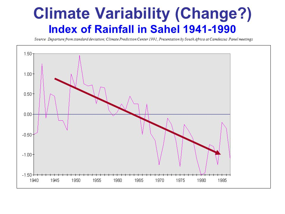 Climate Variability (Change ) Index of Rainfall in Sahel 1941-1990 Source: Departure from standard deviation; Climate Prediction Center 1991, Presentation by South Africa at Camdessus Panel meetings