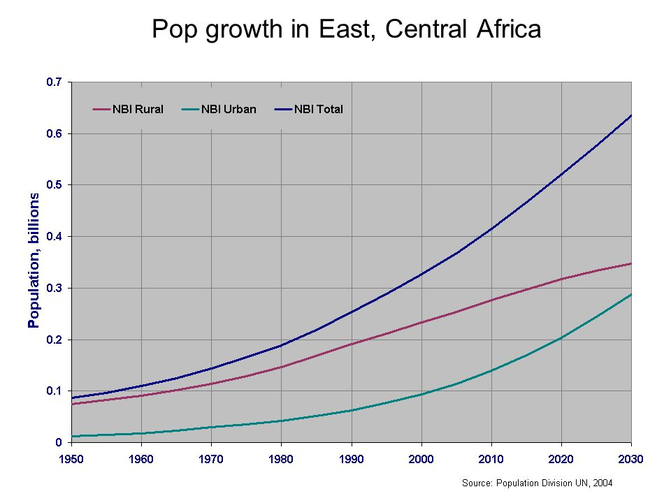 Pop growth in East, Central Africa