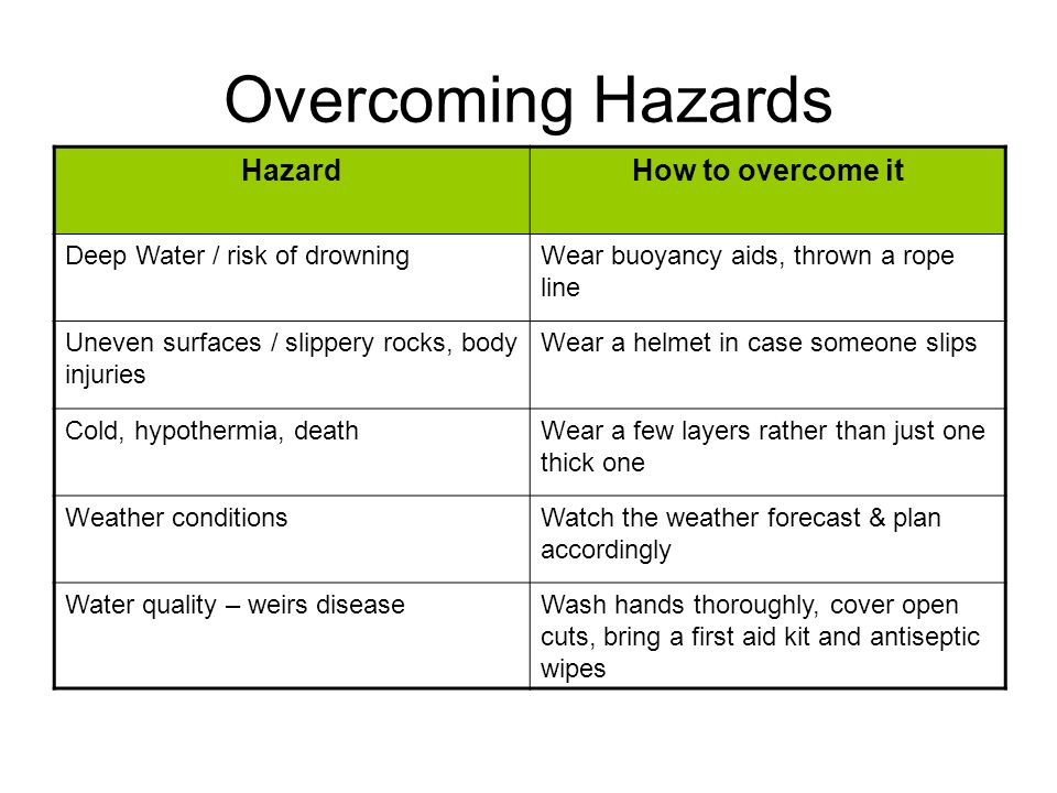 Overcoming Hazards HazardHow to overcome it Deep Water / risk of drowningWear buoyancy aids, thrown a rope line Uneven surfaces / slippery rocks, body