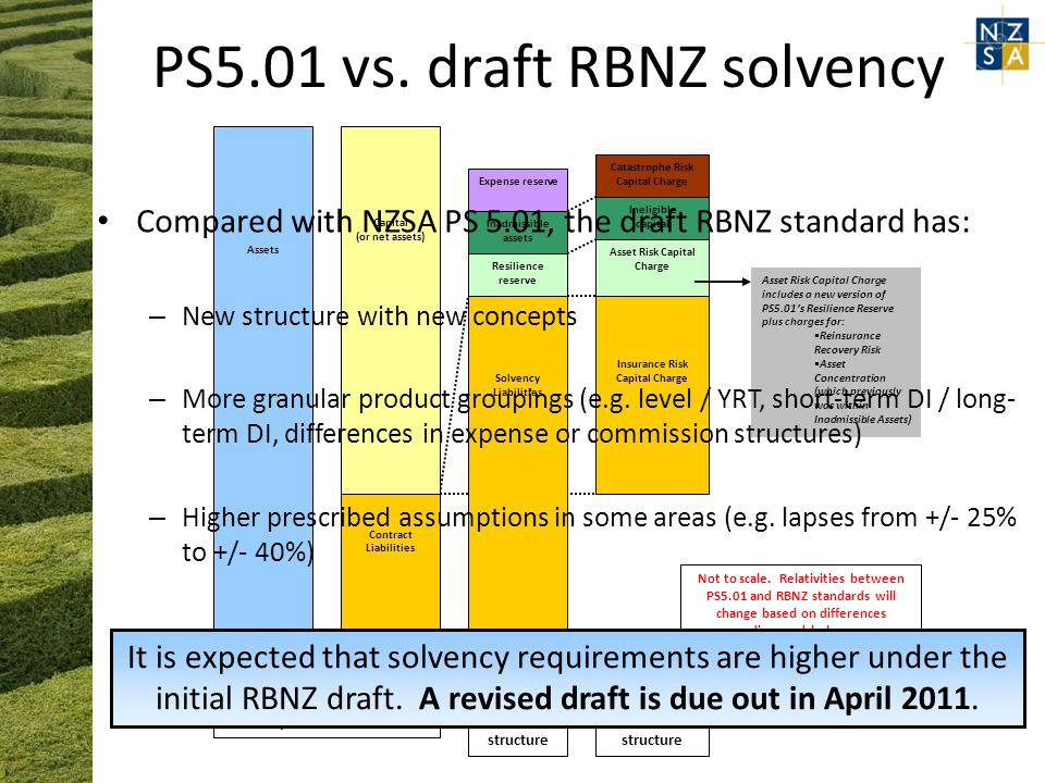 PS5.01 vs. draft RBNZ solvency Assets Capital (or net assets) Contract Liabilities Other Liabilities Solvency Liabilities Resilience reserve Inadmissi