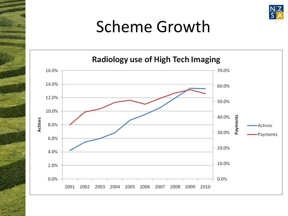 Scheme Growth