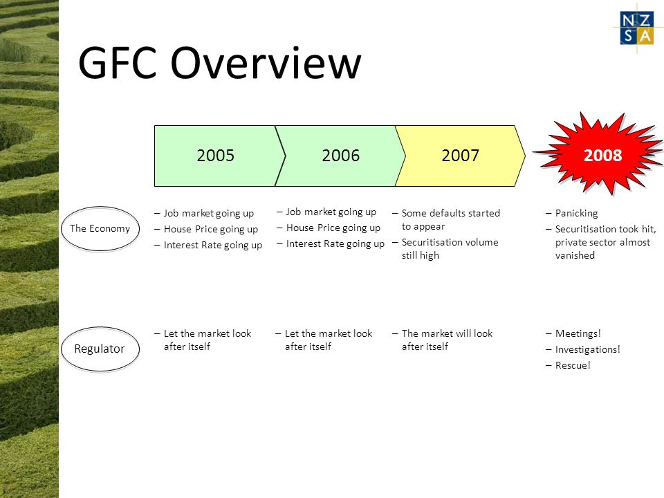 GFC Overview The Economy 2008 – Panicking – Securitisation took hit, private sector almost vanished – Meetings.
