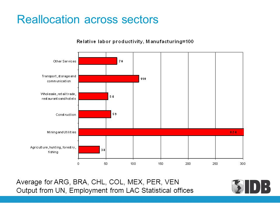 Reallocation across sectors Average for ARG, BRA, CHL, COL, MEX, PER, VEN Output from UN, Employment from LAC Statistical offices