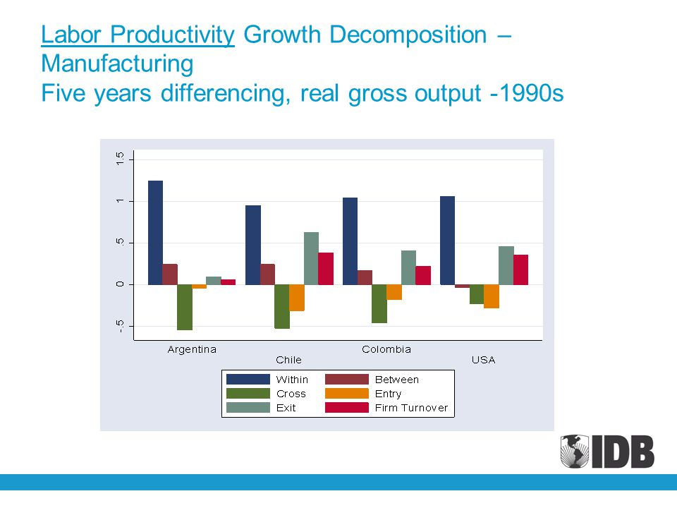 Labor Productivity Growth Decomposition – Manufacturing Five years differencing, real gross output -1990s