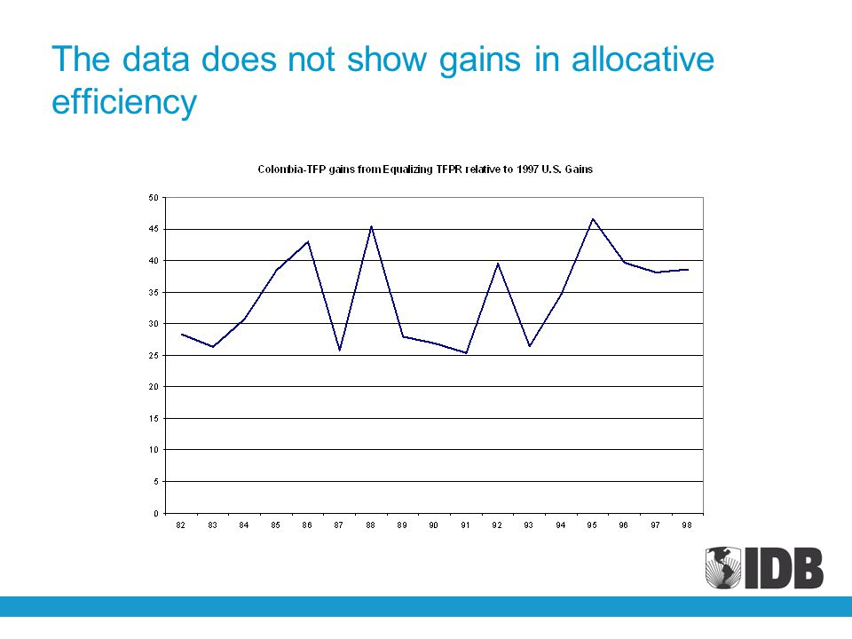 The data does not show gains in allocative efficiency