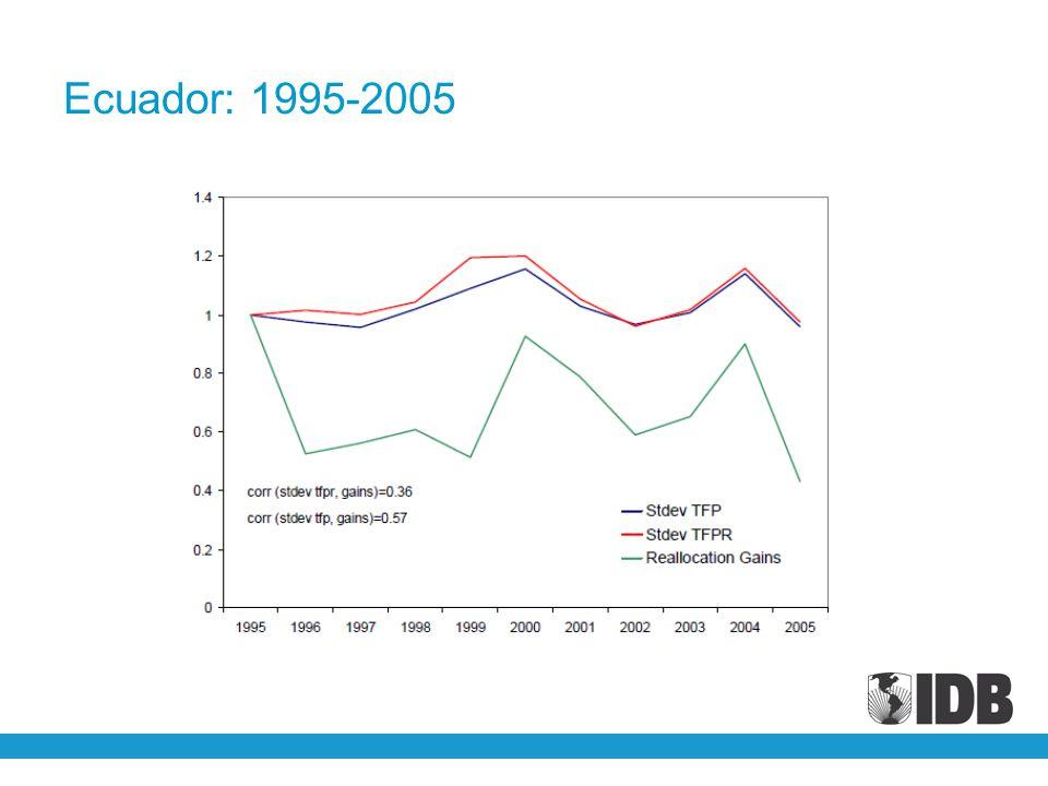 Ecuador: 1995-2005