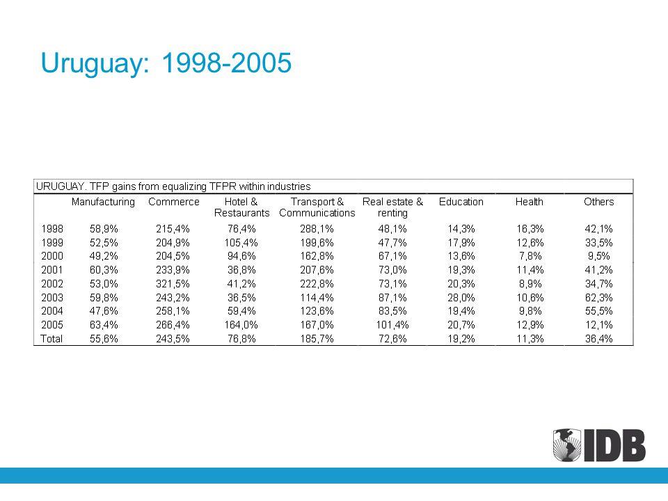 Uruguay: 1998-2005