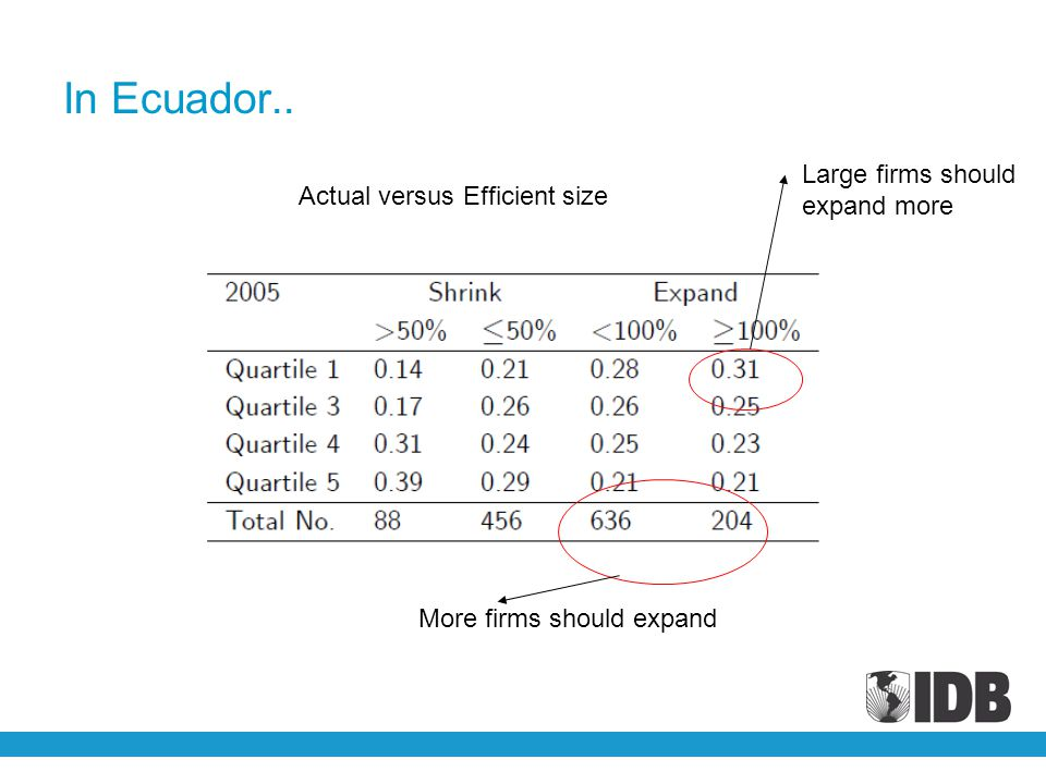 In Ecuador.. Large firms should expand more Actual versus Efficient size More firms should expand