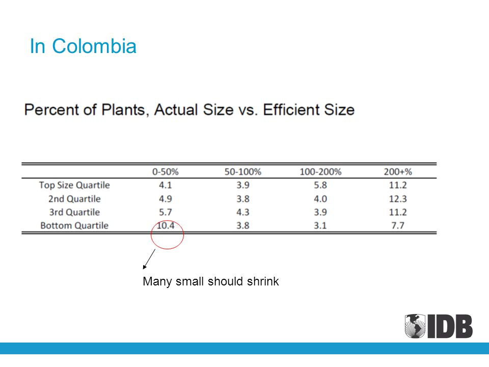 In Colombia Many small should shrink