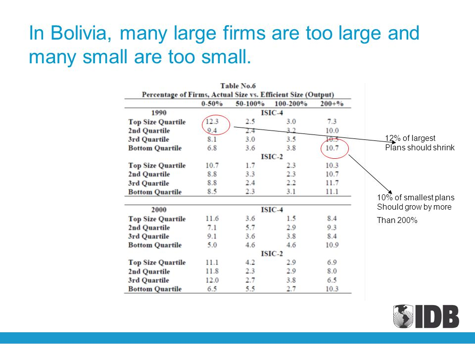 In Bolivia, many large firms are too large and many small are too small.