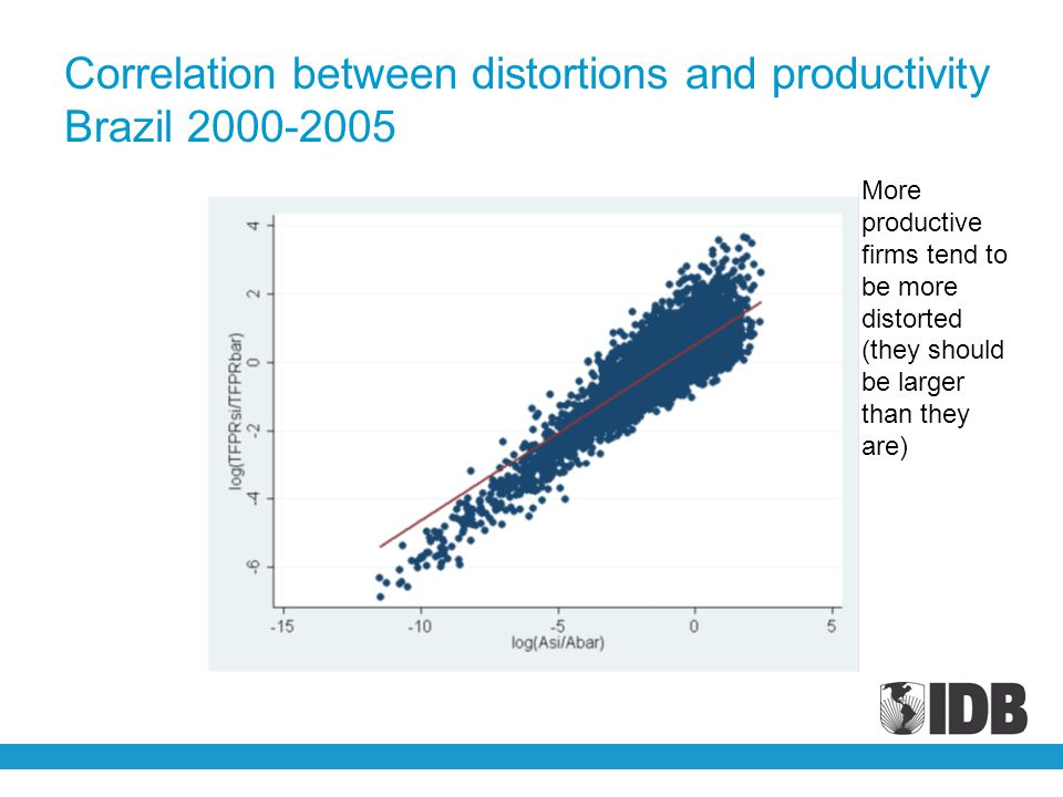 Correlation between distortions and productivity Brazil 2000-2005 More productive firms tend to be more distorted (they should be larger than they are)