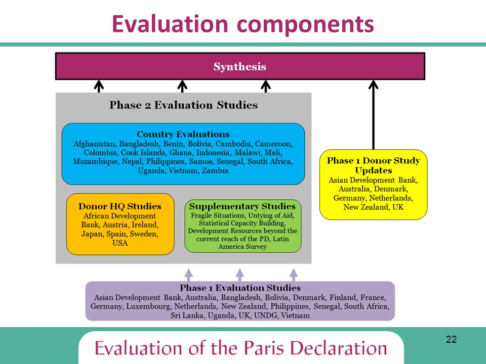22 Evaluation components