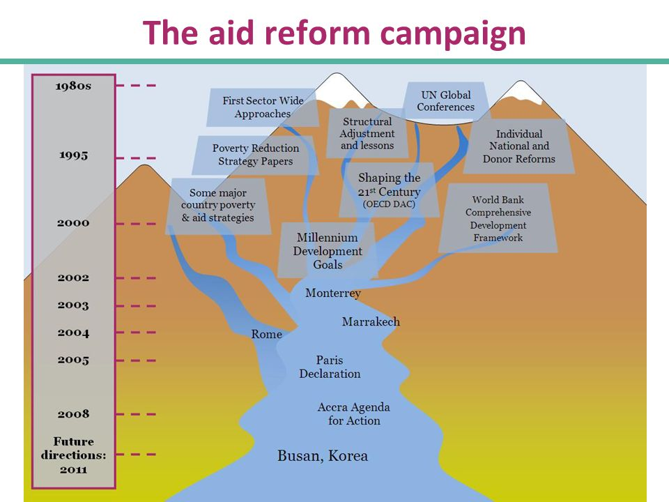 8 Contributions to aid effectiveness Pulled together and focused global attention on ambitious, experience-based measures to improve development cooperation and aid for better development results Clarified the roles of 'aid' and 'better aid' Strengthened global norms of good practice Helped progress toward 11 key outcomes set in 2005 (Fig.