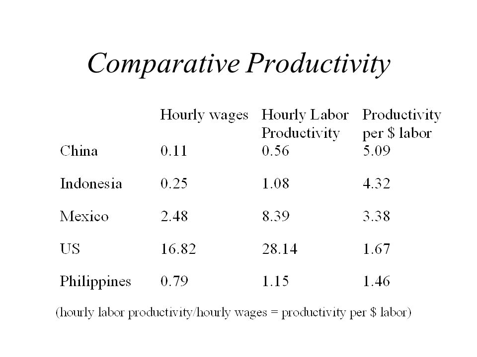 Comparative Productivity