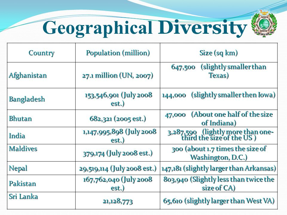 Geographical DiversityCountry Population (million) Size (sq km) Afghanistan 27.1 million (UN, 2007) 647,500 (slightly smaller than Texas) Bangladesh 153,546,901 (July 2008 est.) 153,546,901 (July 2008 est.) 144,000 (slightly smaller then Iowa) 144,000 (slightly smaller then Iowa) Bhutan 682,321 (2005 est.) 47,000 (About one half of the size of Indiana) India 1,147,995,898 (July 2008 est.) 1,147,995,898 (July 2008 est.) 3,287,590 (lightly more than one- third the size of the US ) 3,287,590 (lightly more than one- third the size of the US ) Maldives 379,174 (July 2008 est.) 300 (about 1.7 times the size of Washington, D.C.) Nepal 29,519,114 (July 2008 est.) 147,181 (slightly larger than Arkansas) Pakistan 167,762,040 (July 2008 est.) 803,940 (Slightly less than twice the size of CA) Sri Lanka 21,128,773 65,610 (slightly larger than West VA)