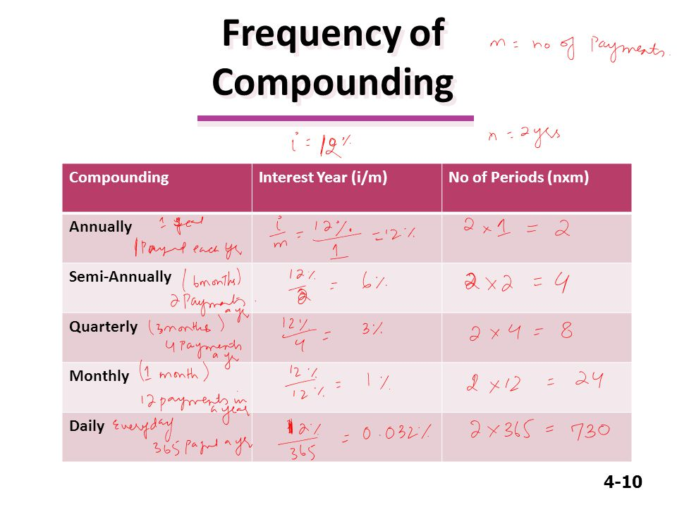 4-10 Frequency of Compounding CompoundingInterest Year (i/m)No of Periods (nxm) Annually Semi-Annually Quarterly Monthly Daily