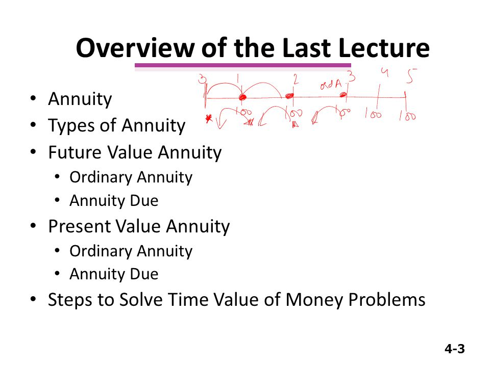 4-14 For Present Value: Impact of Frequency