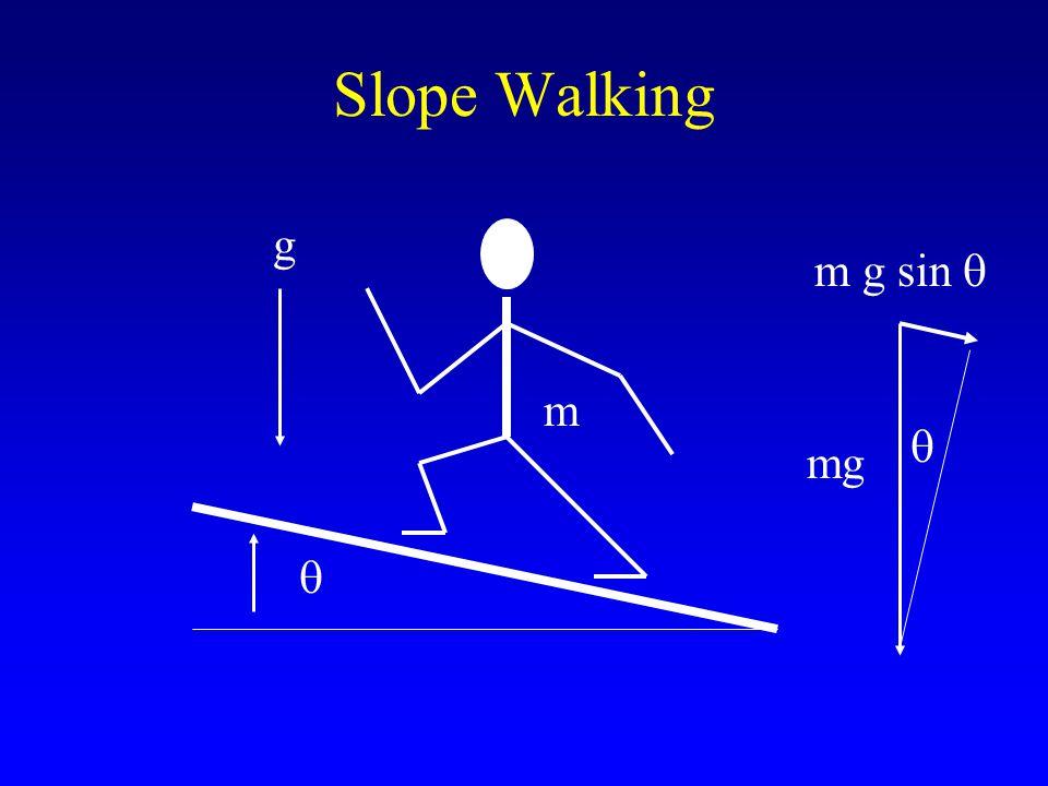 Slope Walking m g sin   m g  mg