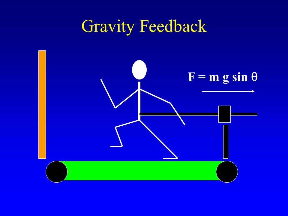 Gravity Feedback F = m g sin 