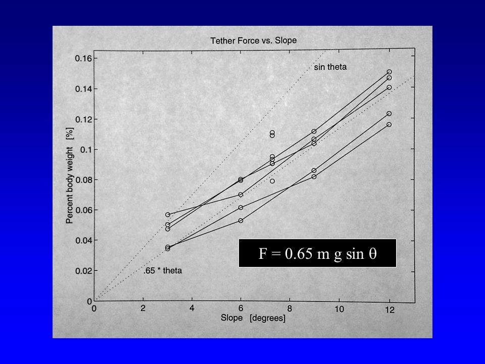 F = 0.65 m g sin 