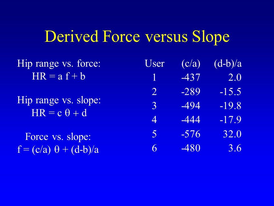 Derived Force versus Slope Hip range vs. force: HR = a f + b Hip range vs.