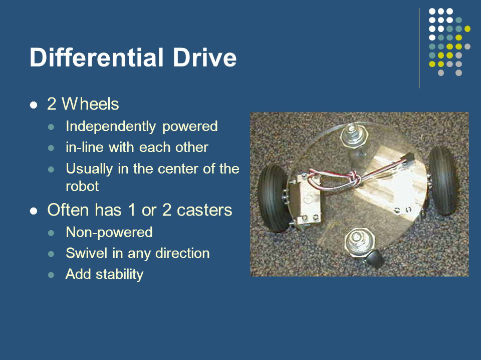 Differential Drive 2 Wheels Independently powered in-line with each other Usually in the center of the robot Often has 1 or 2 casters Non-powered Swiv