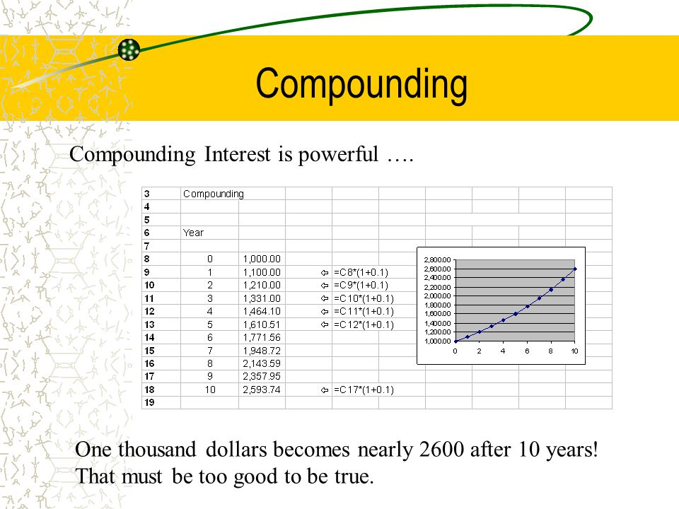 Compounding Compounding Interest is powerful …. One thousand dollars becomes nearly 2600 after 10 years! That must be too good to be true.
