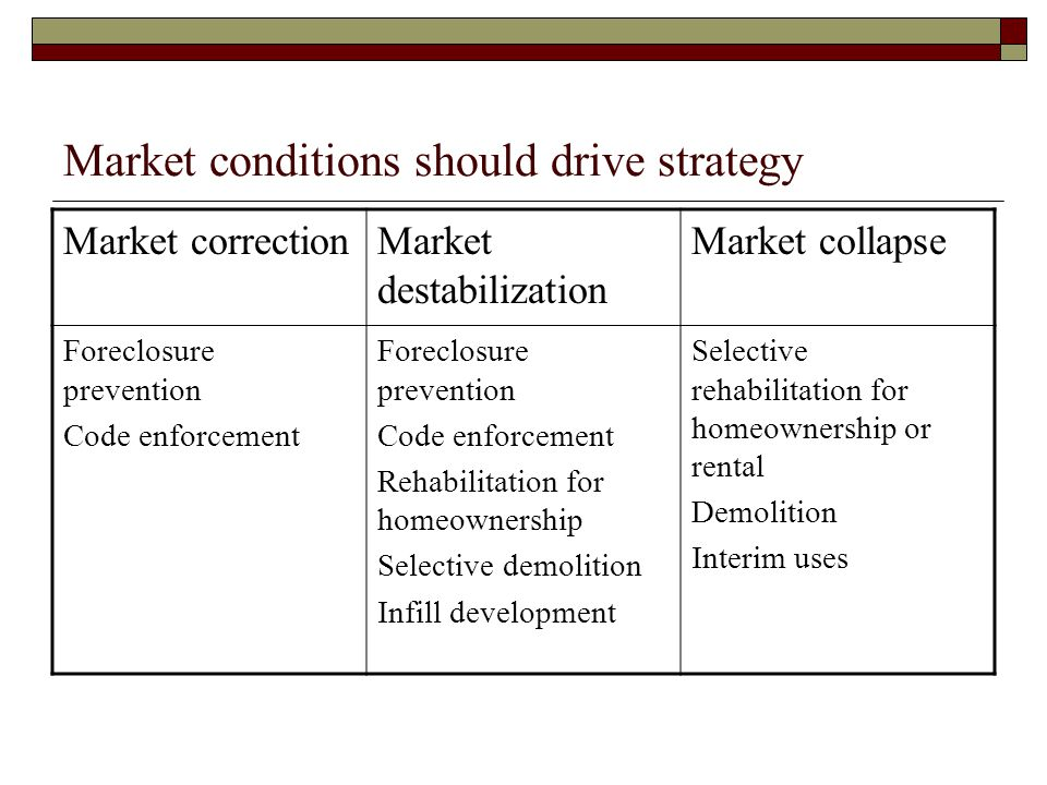 Market conditions should drive strategy Market correctionMarket destabilization Market collapse Foreclosure prevention Code enforcement Foreclosure prevention Code enforcement Rehabilitation for homeownership Selective demolition Infill development Selective rehabilitation for homeownership or rental Demolition Interim uses