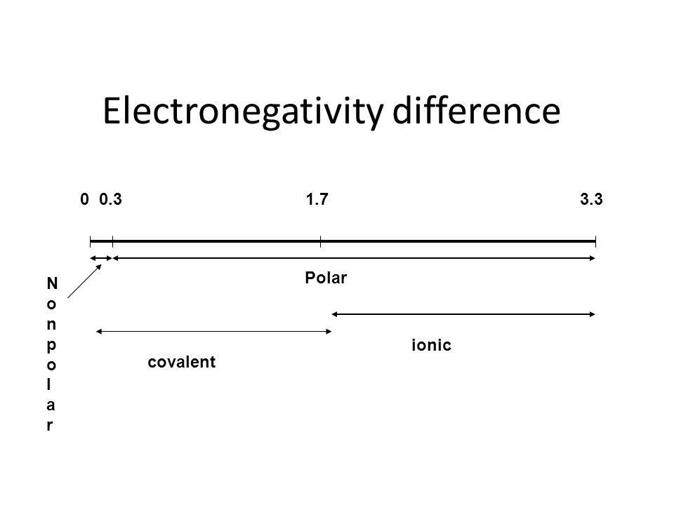 Electronegativity difference 0 0.3 1.7 3.3 NonpolarNonpolar Polar ionic covalent