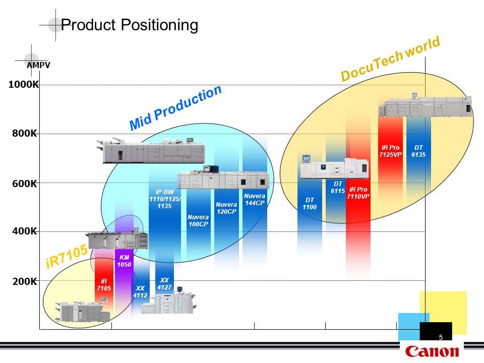 6 Machine Population sort by AMPV AMPV iR7105/iR105 Target MPV iR110/7110VP Target MPV Target PV zone of iPR1135/ 1125/ 1110 DutyOptimumTarget AMPV iPR 11353.0M400K – 1M600K iPR 11252.8M250K – 800K400K iPR 11102.4M100K – 700K200K Target MPV/Duty Cycle