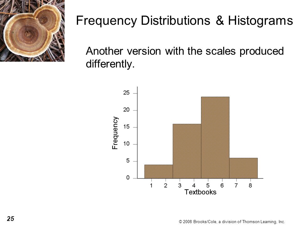25 © 2008 Brooks/Cole, a division of Thomson Learning, Inc. Frequency Distributions & Histograms Another version with the scales produced differently.