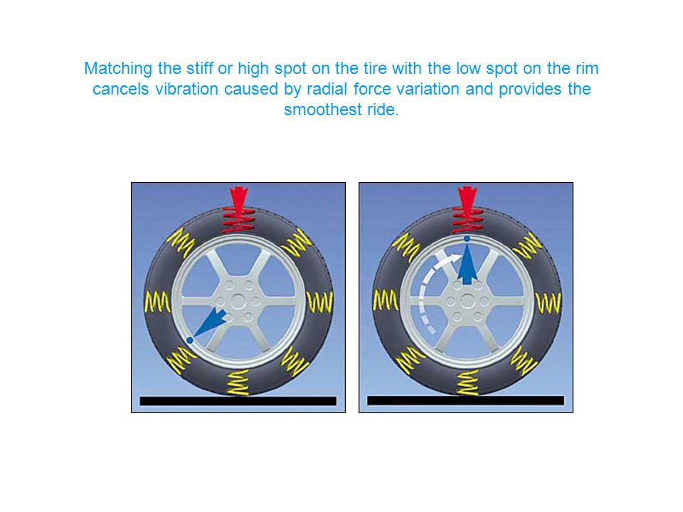 Matching the stiff or high spot on the tire with the low spot on the rim cancels vibration caused by radial force variation and provides the smoothest ride.