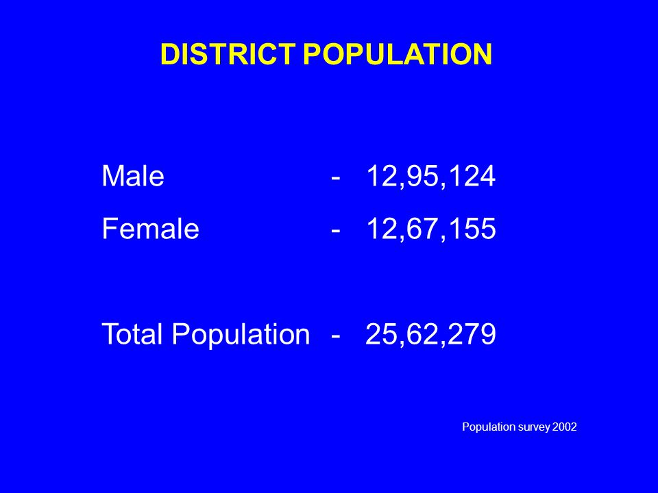 DISTRICT POPULATION Male-12,95,124 Female-12,67,155 Total Population-25,62,279 Population survey 2002