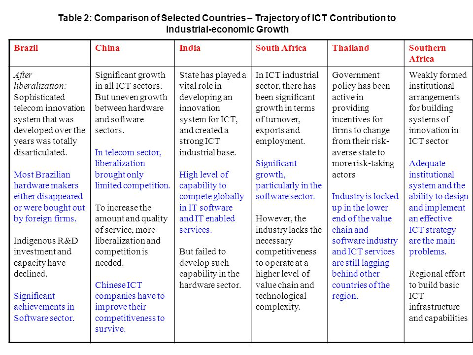 Table 2: Comparison of Selected Countries – Trajectory of ICT Contribution to Industrial-economic Growth BrazilChinaIndiaSouth AfricaThailandSouthern Africa After liberalization: Sophisticated telecom innovation system that was developed over the years was totally disarticulated.