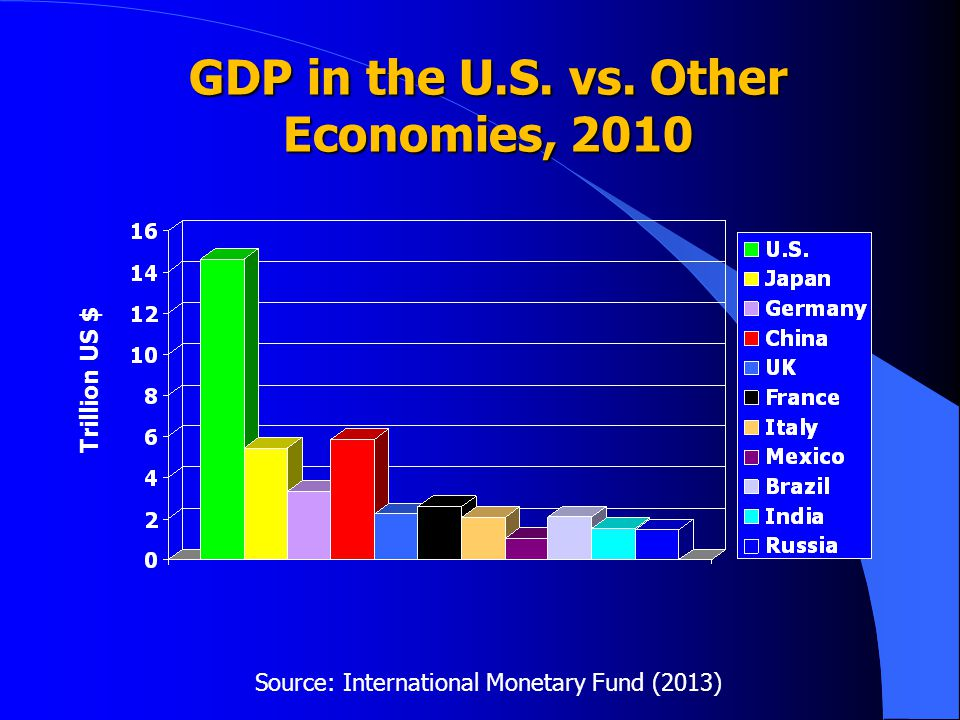 GDP in the U.S. vs. Other Economies, 2010 Source: International Monetary Fund (2013) Trillion US $