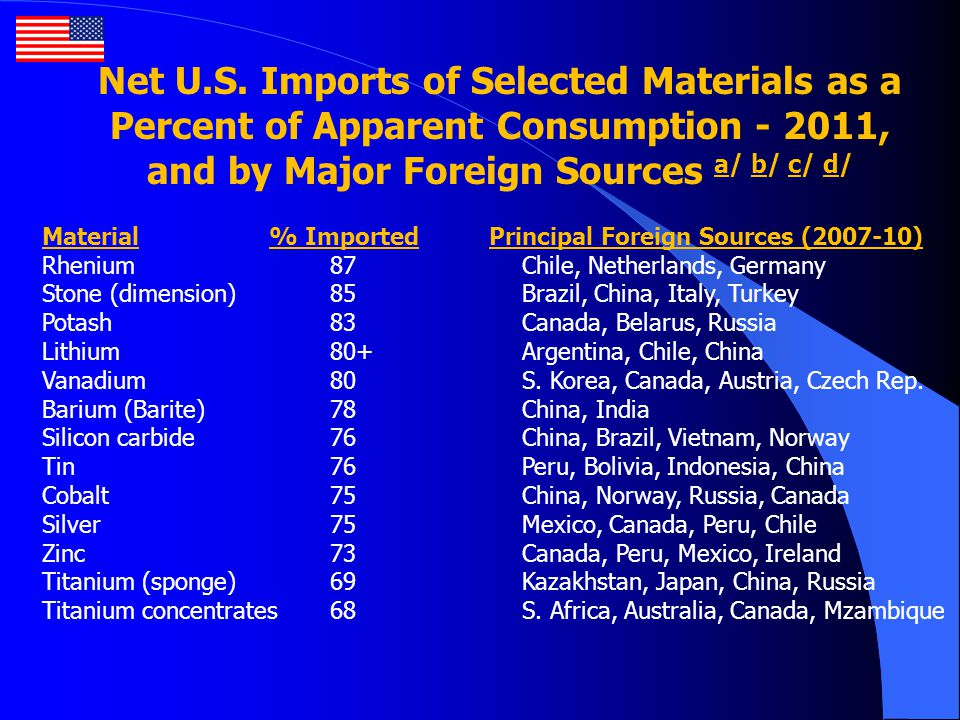Net U.S. Imports of Selected Materials as a Percent of Apparent Consumption - 2011, and by Major Foreign Sources a/ b/ c/ d/ Material % Imported Princ