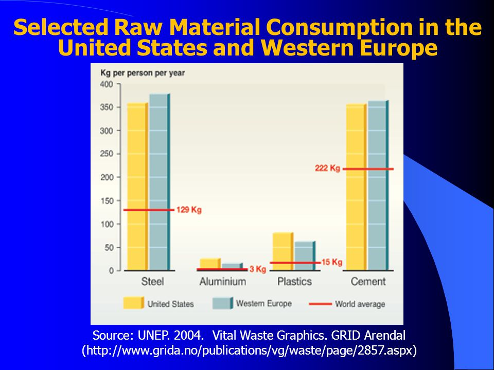 Selected Raw Material Consumption in the United States and Western Europe Source: UNEP.