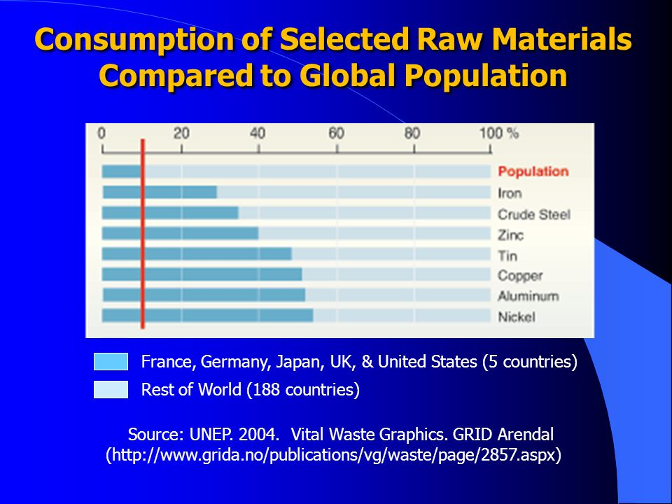 Consumption of Selected Raw Materials Compared to Global Population Source: UNEP.
