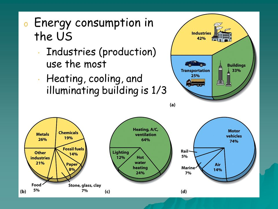 o Energy consumption in the US Industries (production) use the most Industries (production) use the most Heating, cooling, and illuminating building is 1/3 Heating, cooling, and illuminating building is 1/3