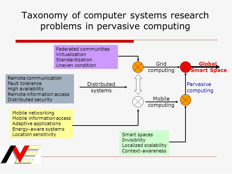 Taxonomy of computer systems research problems in pervasive computing Remote communication Fault tolerance High availability Remote information access