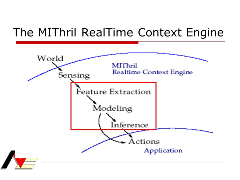 The MIThril RealTime Context Engine