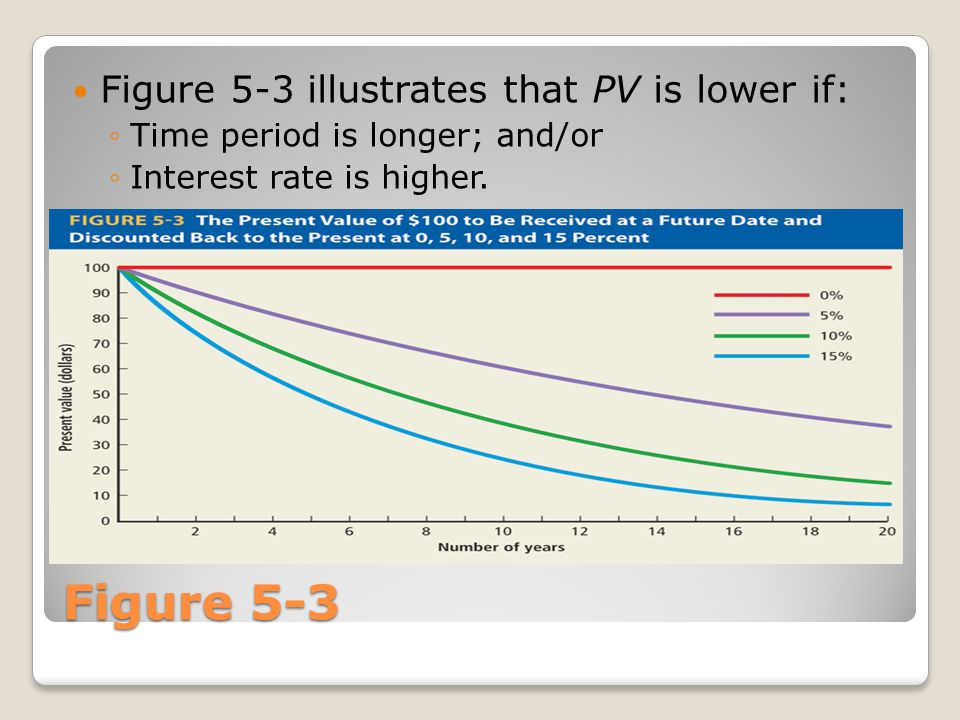 Figure 5-3 Figure 5-3 illustrates that PV is lower if: ◦Time period is longer; and/or ◦Interest rate is higher.