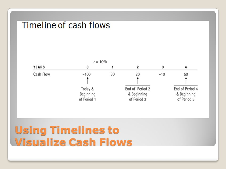 Using Timelines to Visualize Cash Flows
