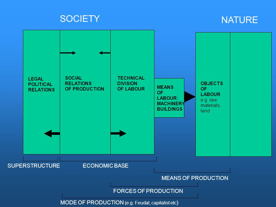 NATURE SOCIETY LEGAL POLITICAL RELATIONS SOCIAL RELATIONS OF PRODUCTION TECHNICAL DIVISION OF LABOUR SUPERSTRUCTUREECONOMIC BASE OBJECTS OF LABOUR e.g.