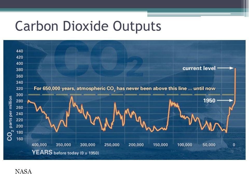 NASA Carbon Dioxide Outputs