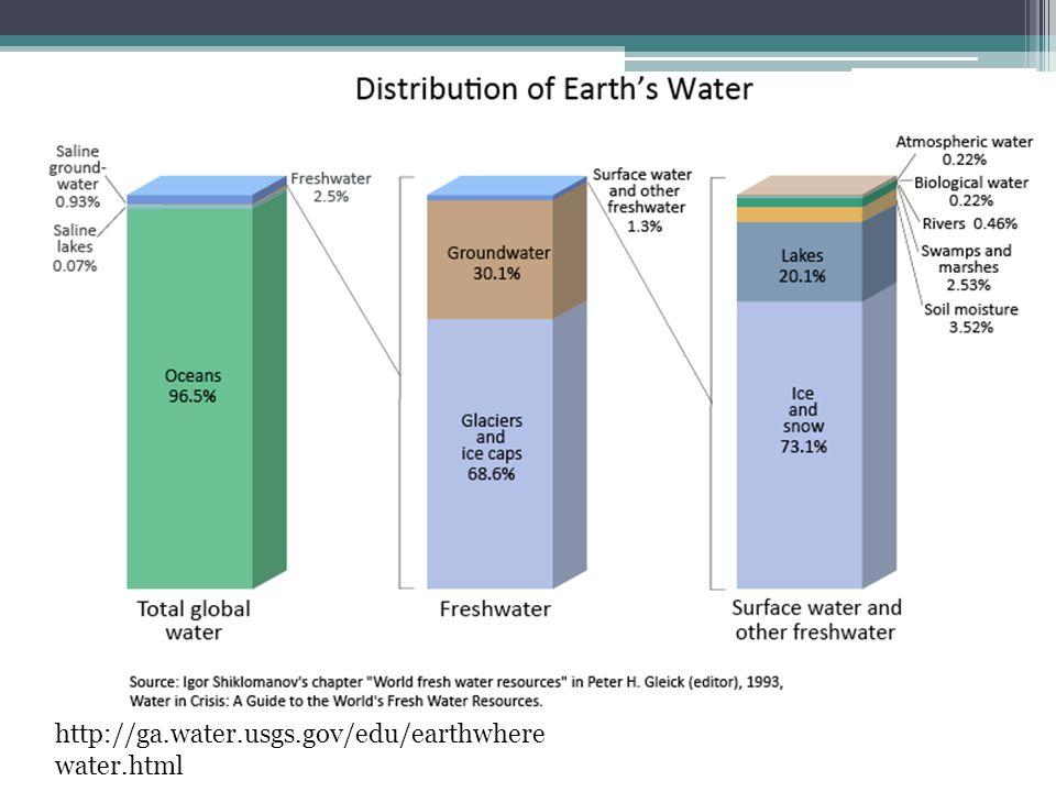 http://ga.water.usgs.gov/edu/earthwhere water.html
