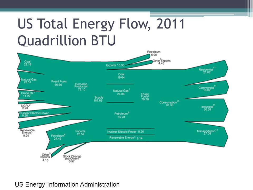 US Total Energy Flow, 2011 Quadrillion BTU US Energy Information Administration